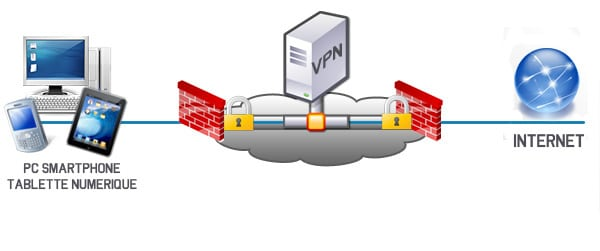 Qu'est ce qu'un VPN ?