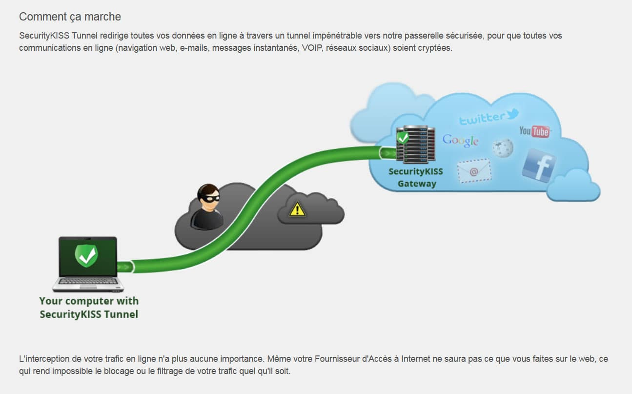 Security Kiss VPN fonctionnement