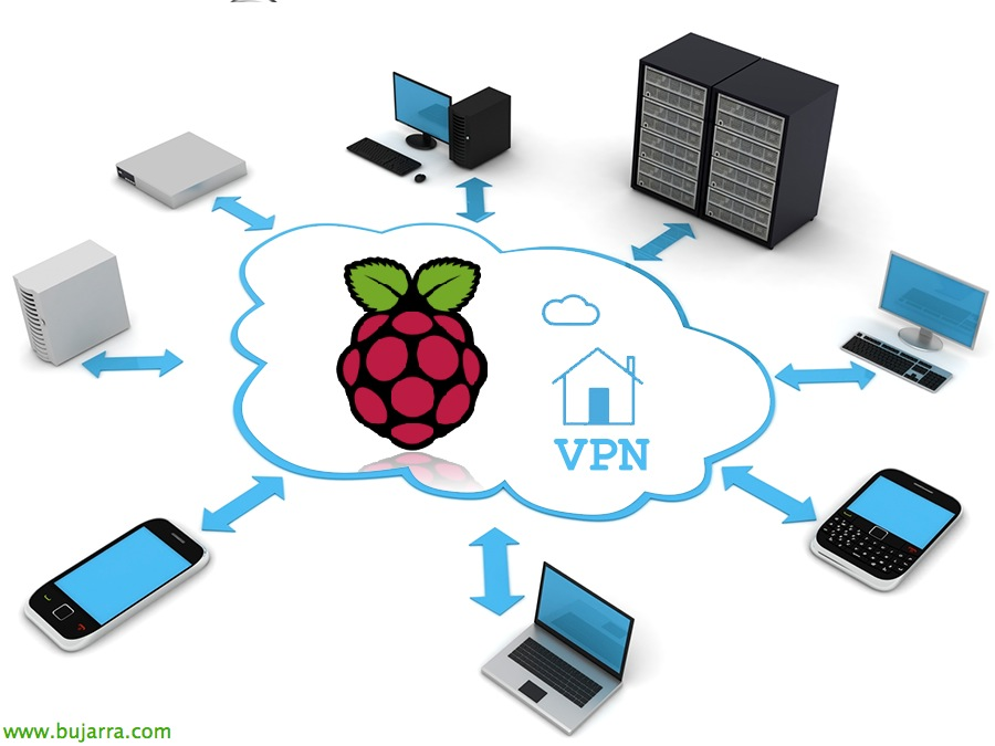 raspberry pi vpn