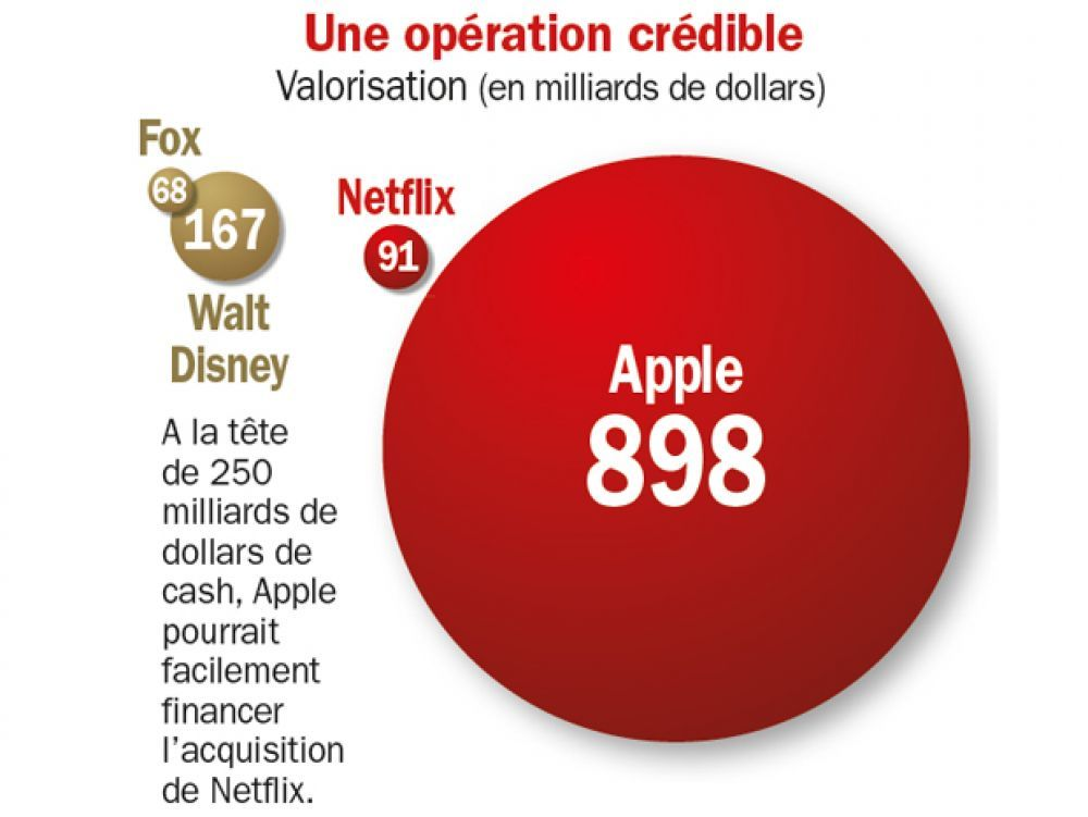 RT @Challenges: Pourquoi Apple pourrait racheter Netflix...